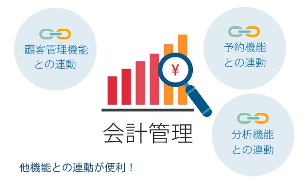 顧客管理機能との連動 分析機能との連動  予約機能との連動